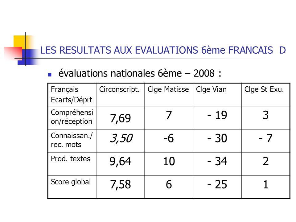 LES RESULTATS AUX EVALUATIONS 6ème FRANCAIS D