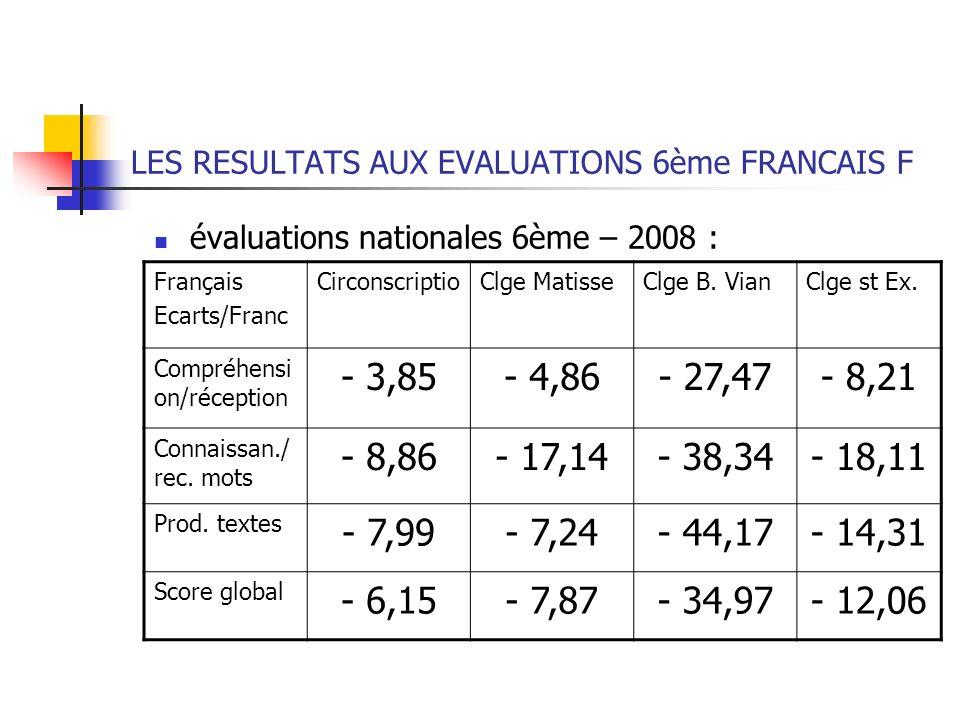 LES RESULTATS AUX EVALUATIONS 6ème FRANCAIS F