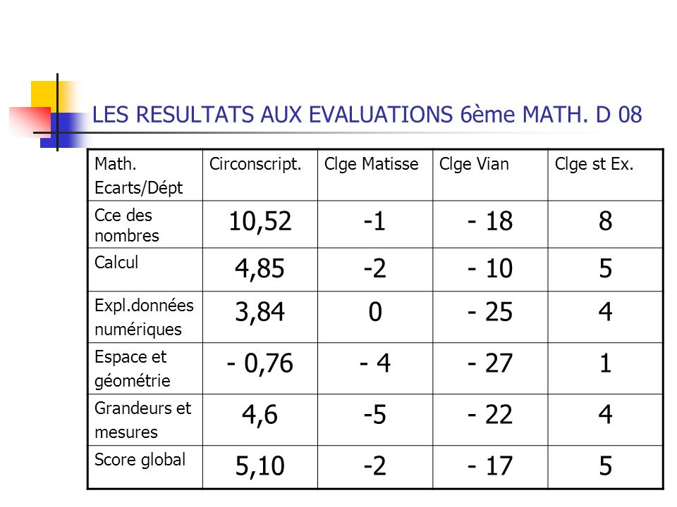 LES RESULTATS AUX EVALUATIONS 6ème MATH. D 08