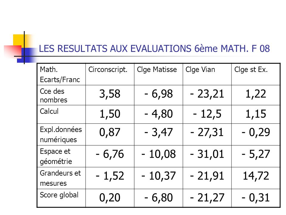 LES RESULTATS AUX EVALUATIONS 6ème MATH. F 08