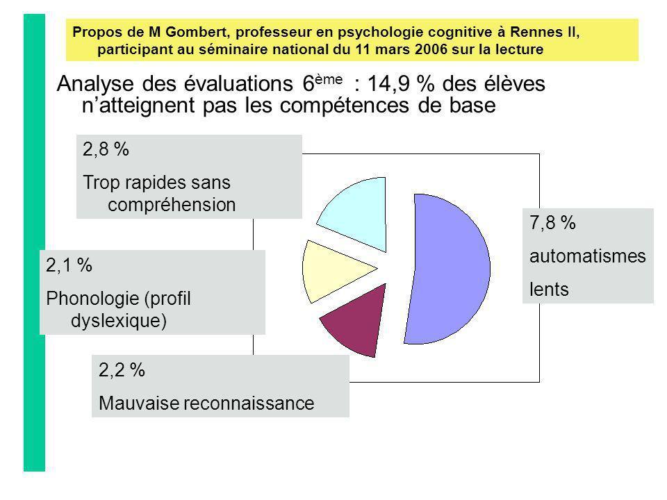 Propos de M Gombert, professeur en psychologie cognitive à Rennes II, participant au séminaire national du 11 mars 2006 sur la lecture