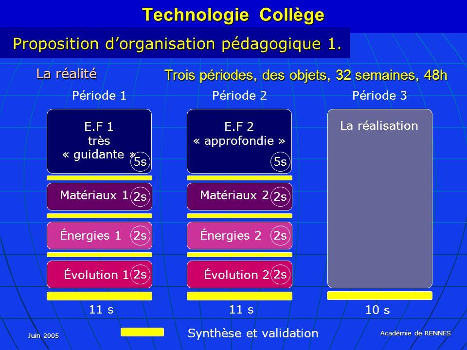 Technologie Collège Proposition d'organisation pédagogique 1.