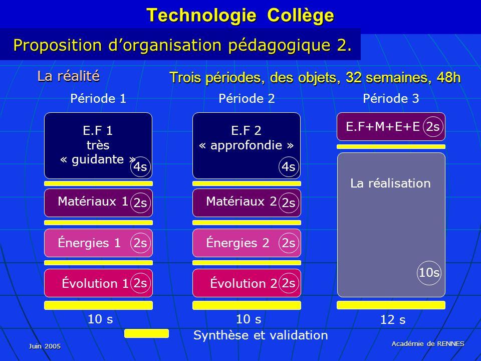 Technologie Collège Proposition d'organisation pédagogique 2.
