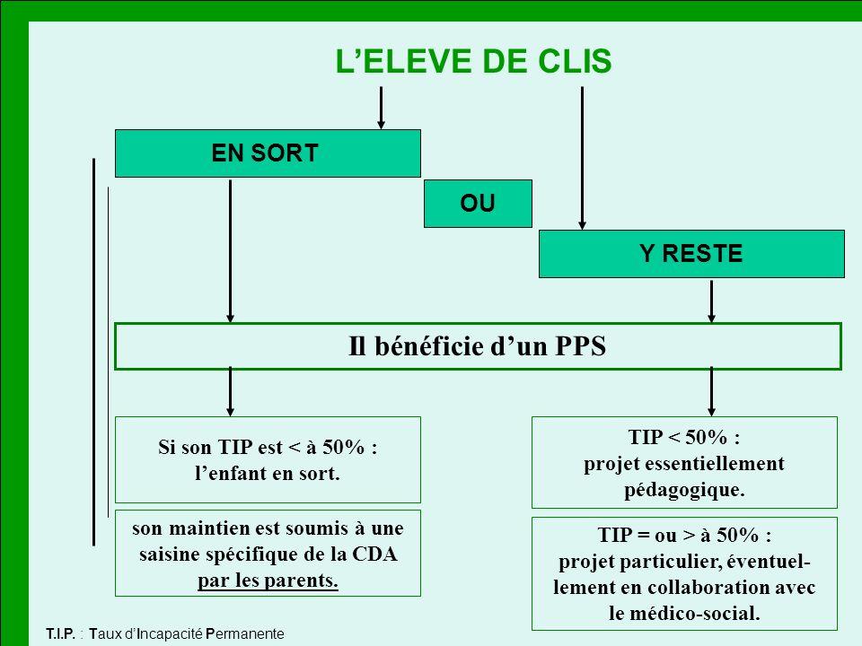 L'ELEVE DE CLIS Il bénéficie d'un PPS EN SORT OU Y RESTE