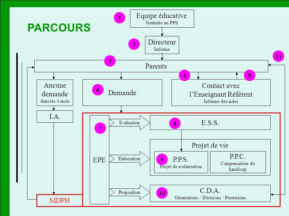 PARCOURS PARCOURS EPE Equipe éducative Directeur Parents Demande