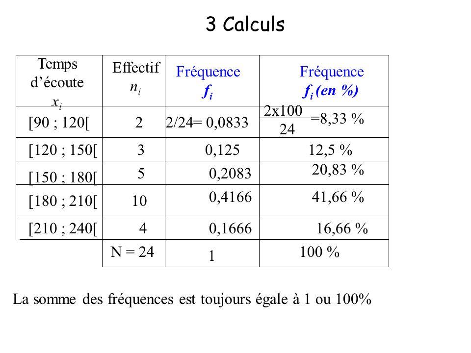 3 Calculs Temps d'écoute xi Effectif ni Fréquence fi Fréquence