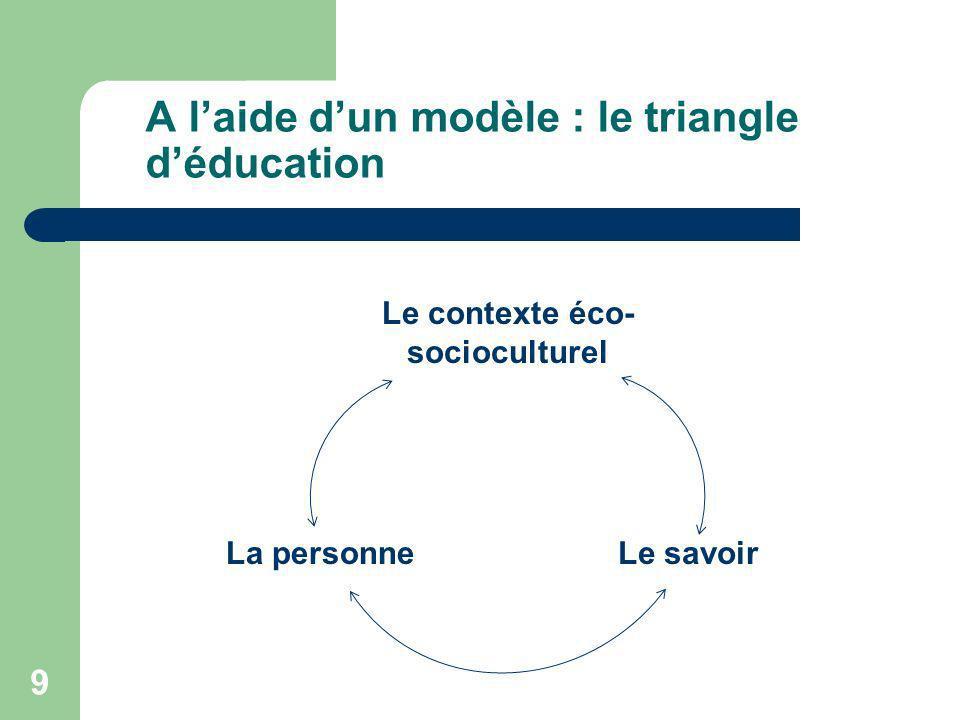 A l'aide d'un modèle : le triangle d'éducation