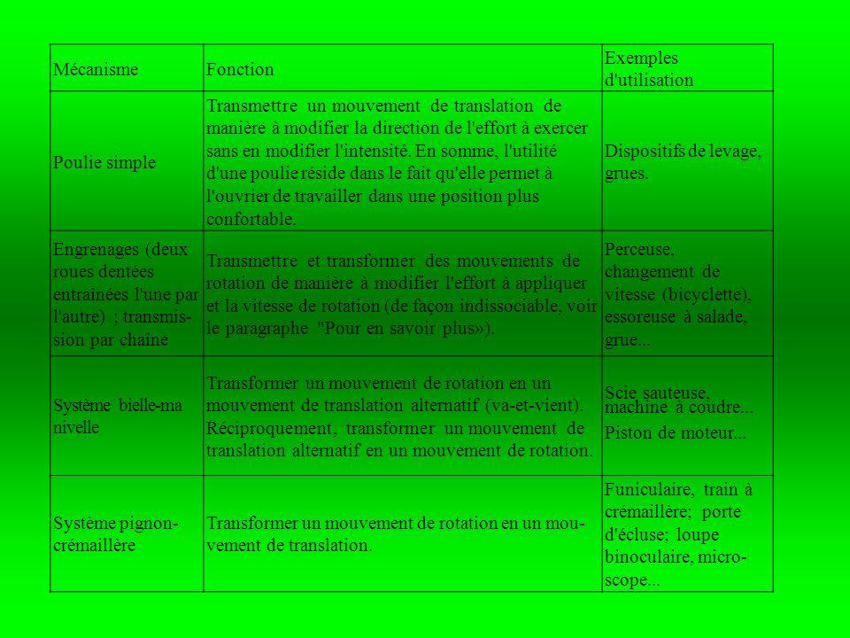 MécanismeFonction. Exemples d utilisation. Poulie simple.