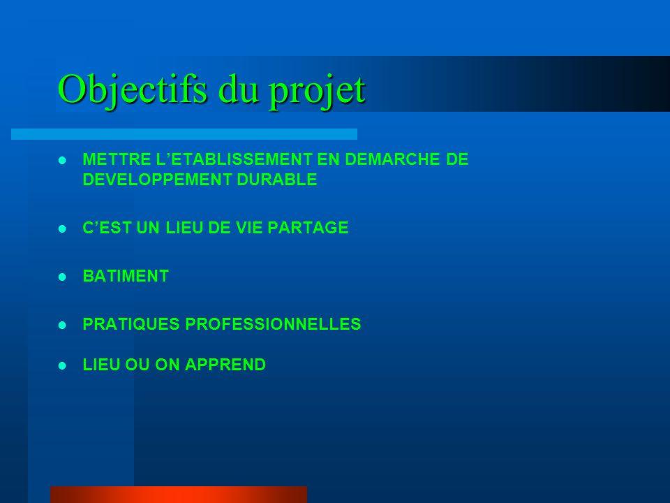 Objectifs du projet METTRE L'ETABLISSEMENT EN DEMARCHE DE DEVELOPPEMENT DURABLE. C'EST UN LIEU DE VIE PARTAGE.