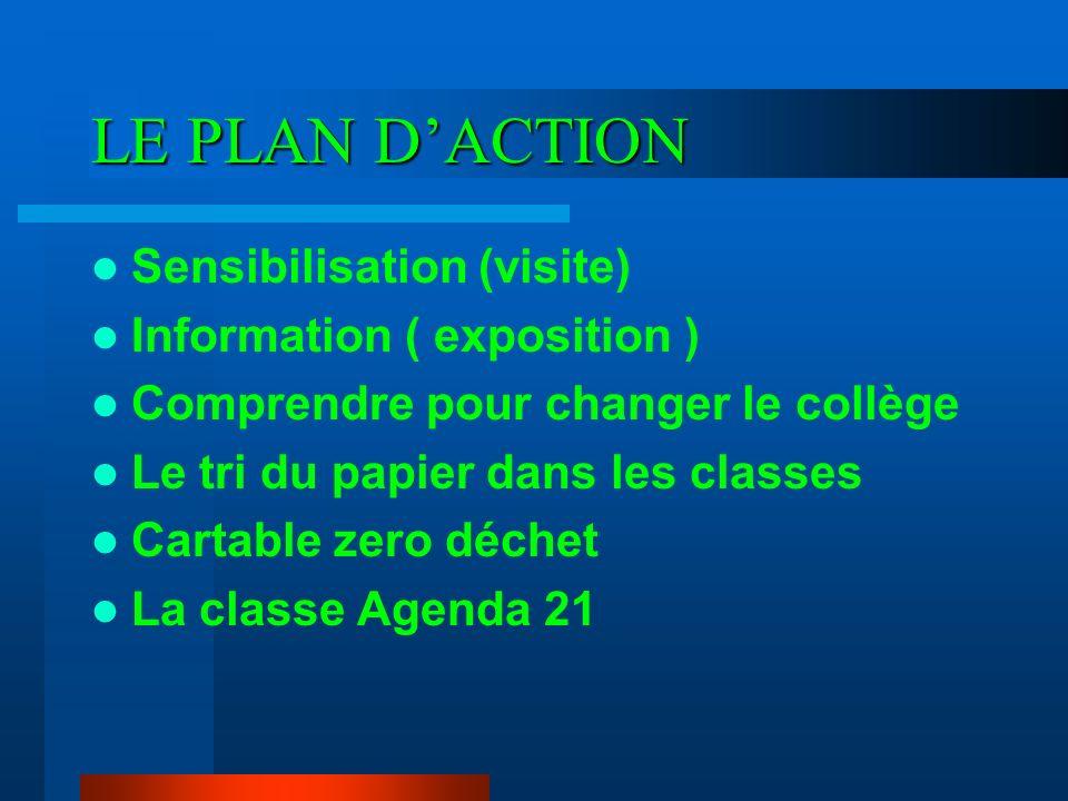 LE PLAN D'ACTION Sensibilisation (visite) Information ( exposition )