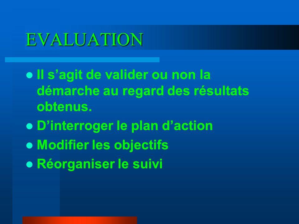EVALUATION Il s'agit de valider ou non la démarche au regard des résultats obtenus. D'interroger le plan d'action.