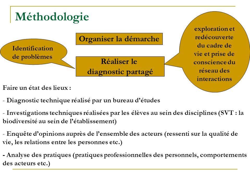 Méthodologie Organiser la démarche Réaliser le diagnostic partagé