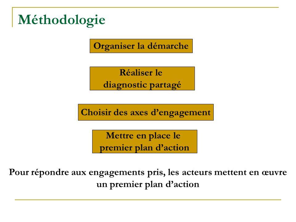 Choisir des axes d'engagement