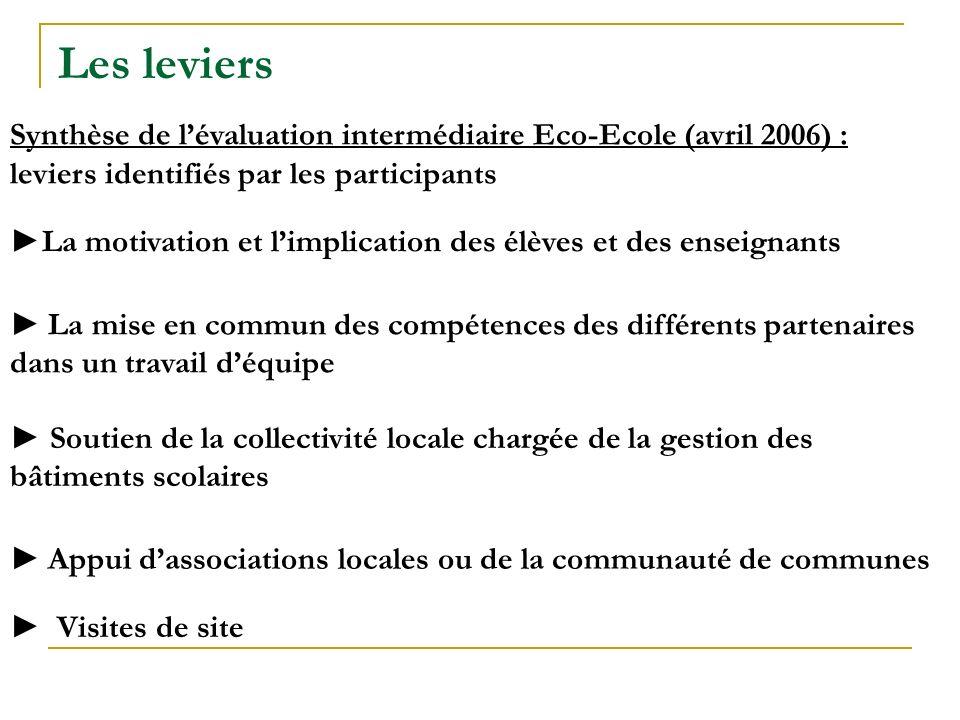 Les leviers Synthèse de l'évaluation intermédiaire Eco-Ecole (avril 2006) : leviers identifiés par les participants.