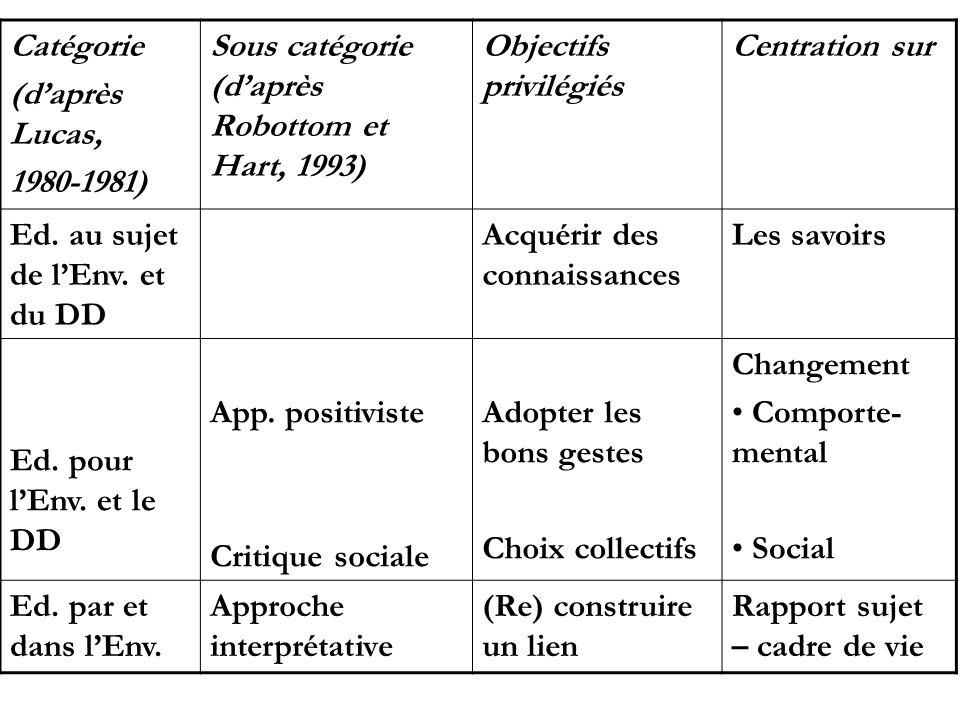 Catégorie(d'après Lucas, 1980-1981) Sous catégorie (d'après Robottom et Hart, 1993) Objectifs privilégiés.