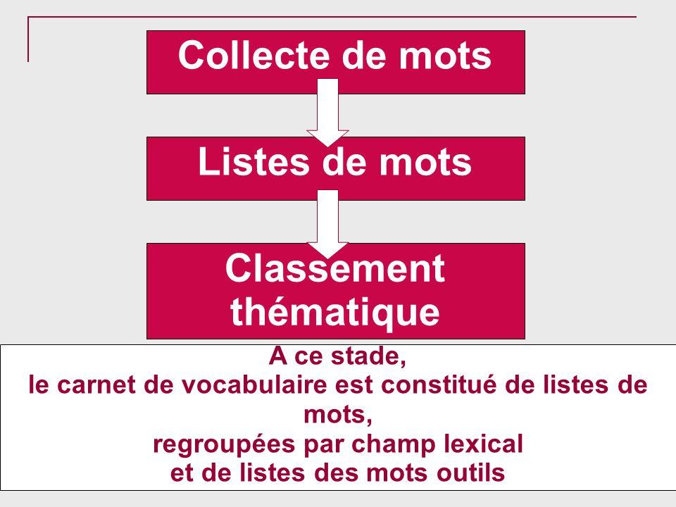 Collecte de mots Listes de mots Classement thématique
