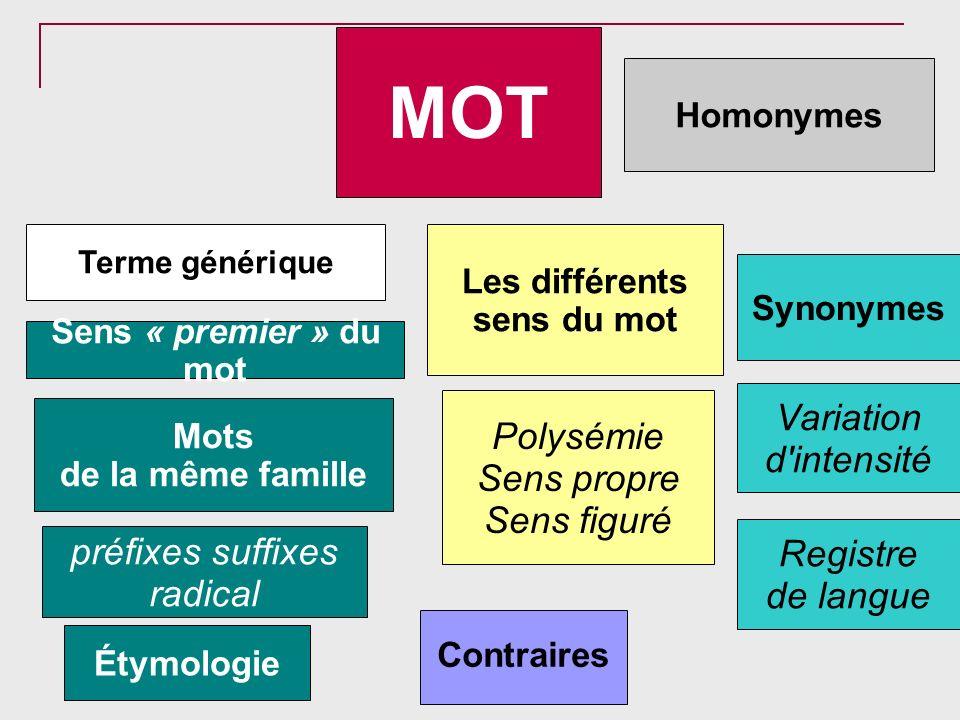 Les différents sens du mot