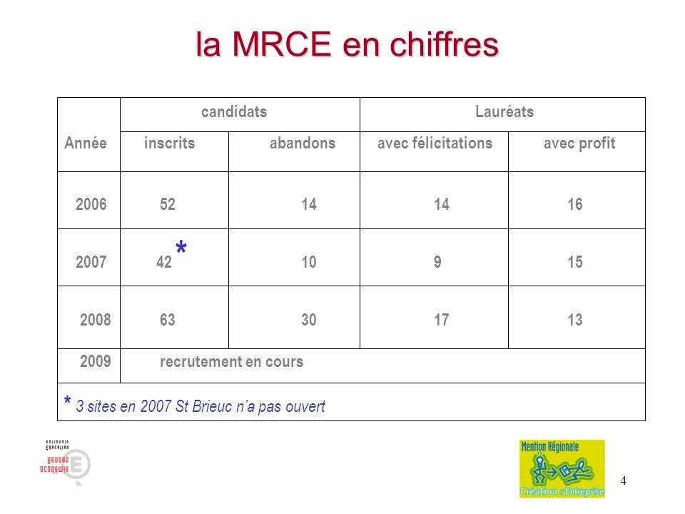 la MRCE en chiffres * 3 sites en 2007 St Brieuc n'a pas ouvert