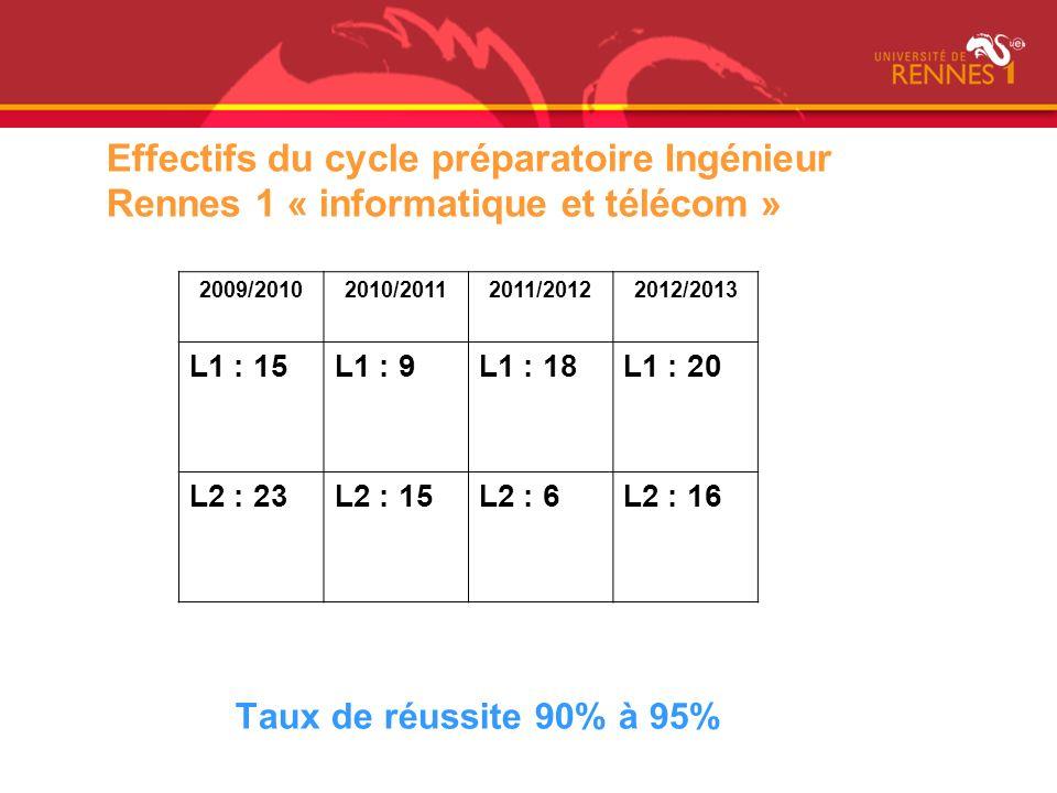Effectifs du cycle préparatoire Ingénieur Rennes 1 « informatique et télécom »