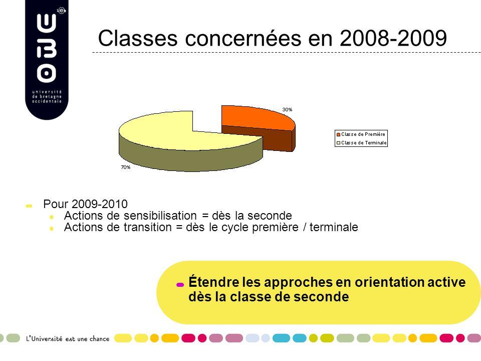 Classes concernées en 2008-2009