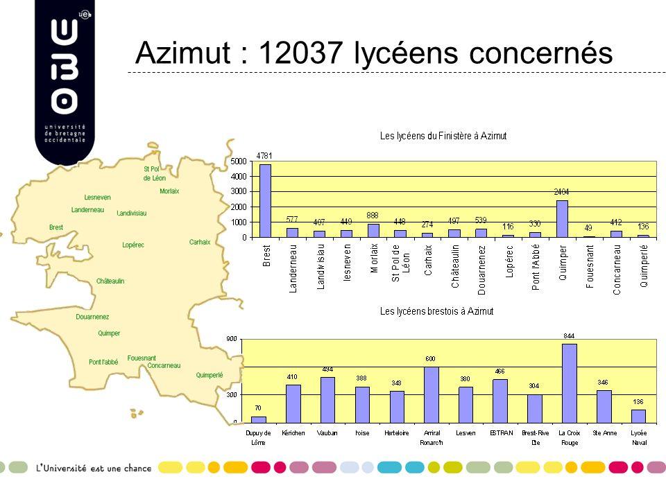 Azimut : 12037 lycéens concernés