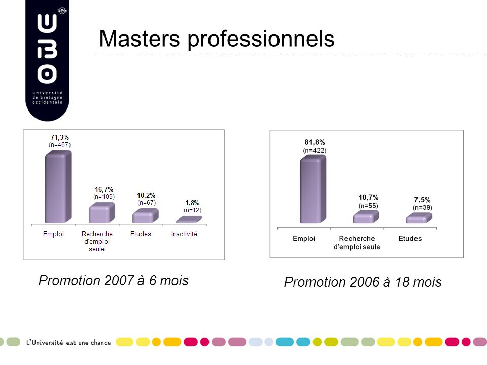 Masters professionnels