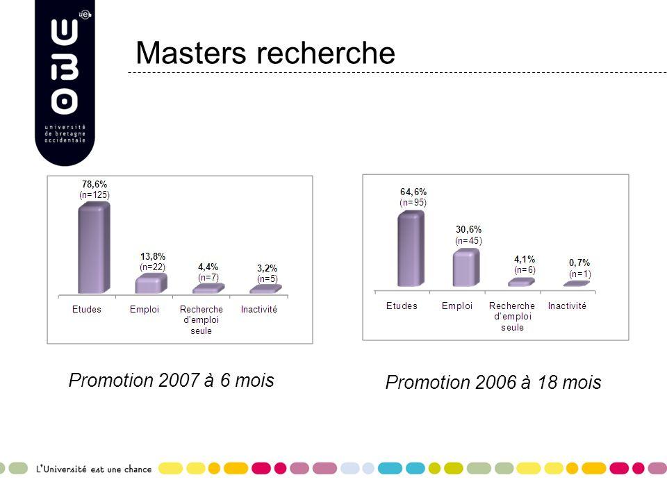 Masters recherche Promotion 2007 à 6 mois Promotion 2006 à 18 mois