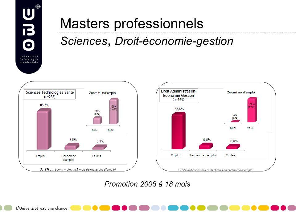 Masters professionnels Sciences, Droit-économie-gestion