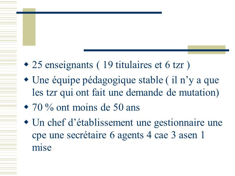 25 enseignants ( 19 titulaires et 6 tzr )