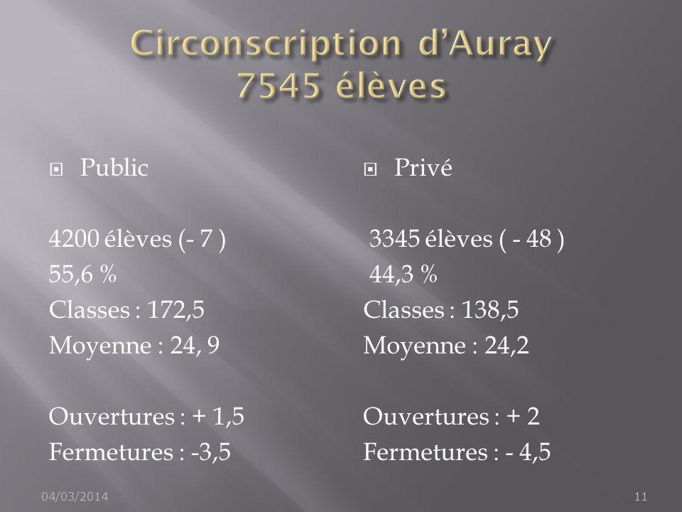 Circonscription d'Auray 7545 élèves