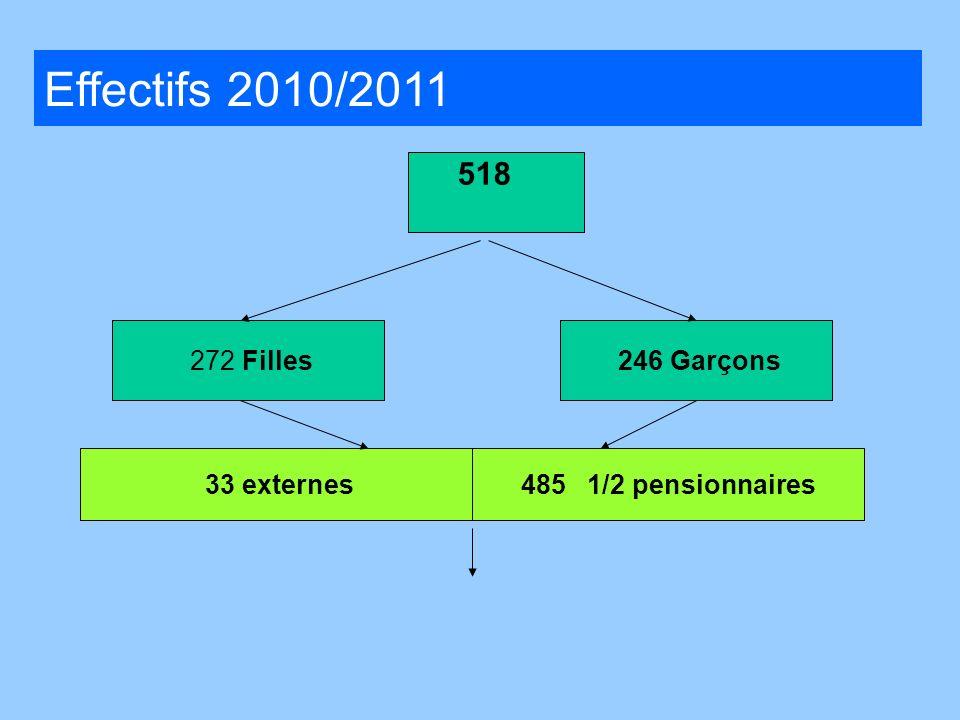 Effectifs 2010/2011 518 . 272 Filles 246 Garçons 12 externes