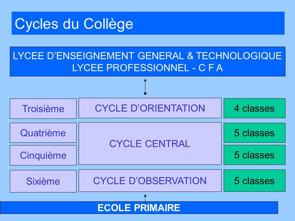Cycles du Collège LYCEE D'ENSEIGNEMENT GENERAL & TECHNOLOGIQUE