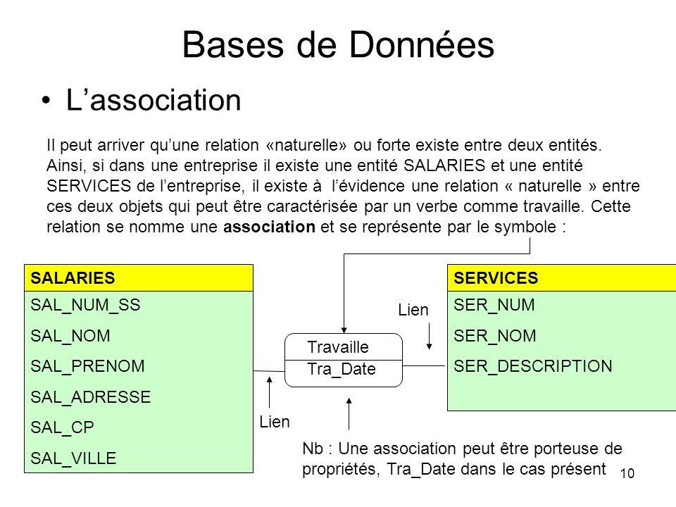 Bases de Données L'association