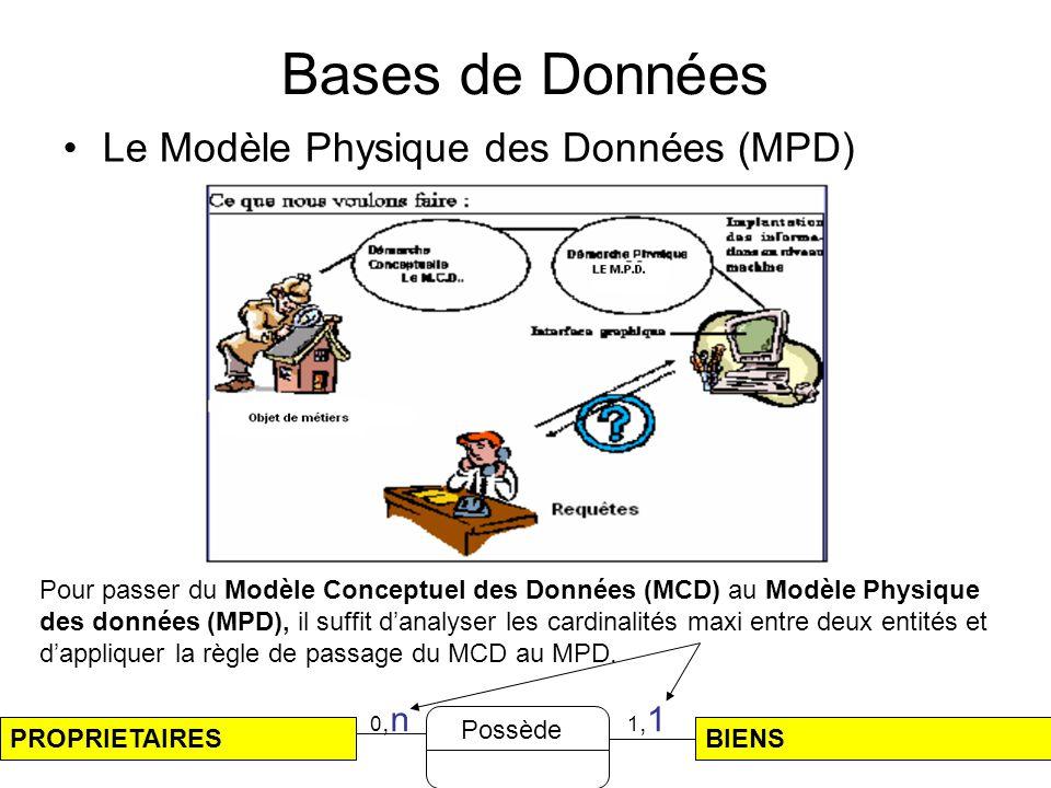 Bases de Données Le Modèle Physique des Données (MPD)