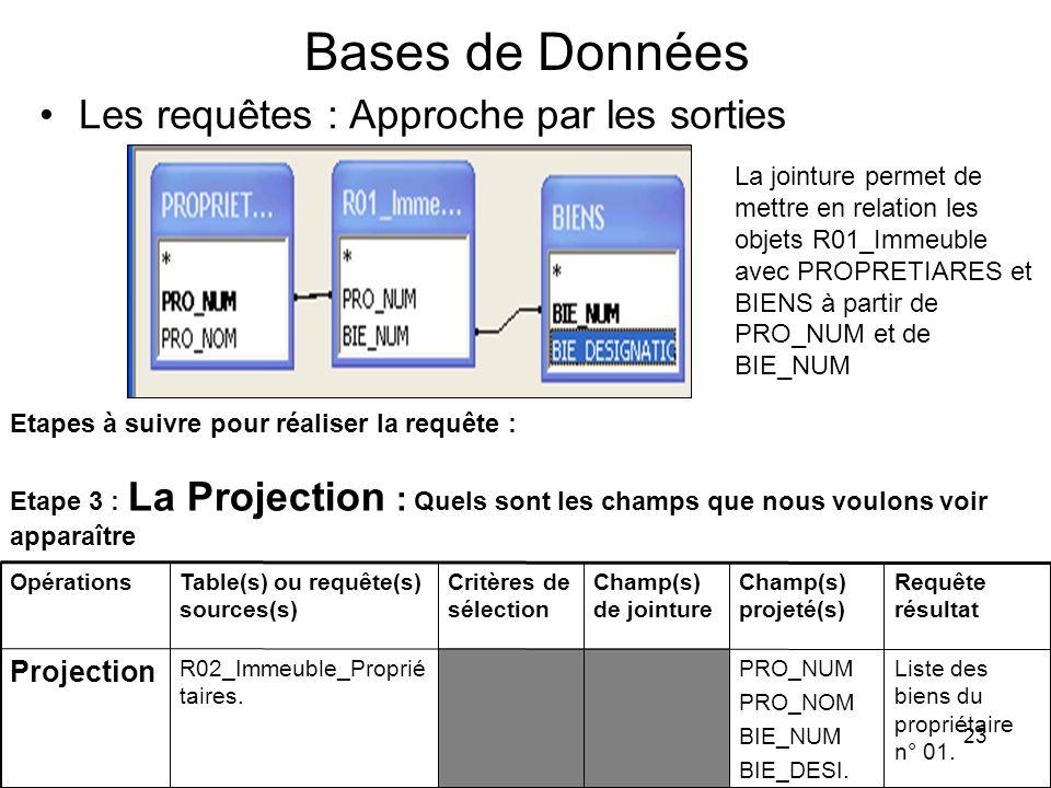Bases de Données Les requêtes : Approche par les sorties Projection