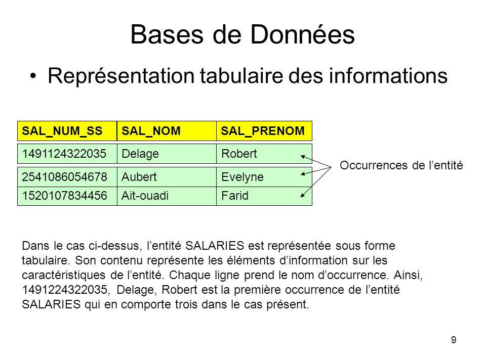 Bases de Données Représentation tabulaire des informations SAL_NUM_SS