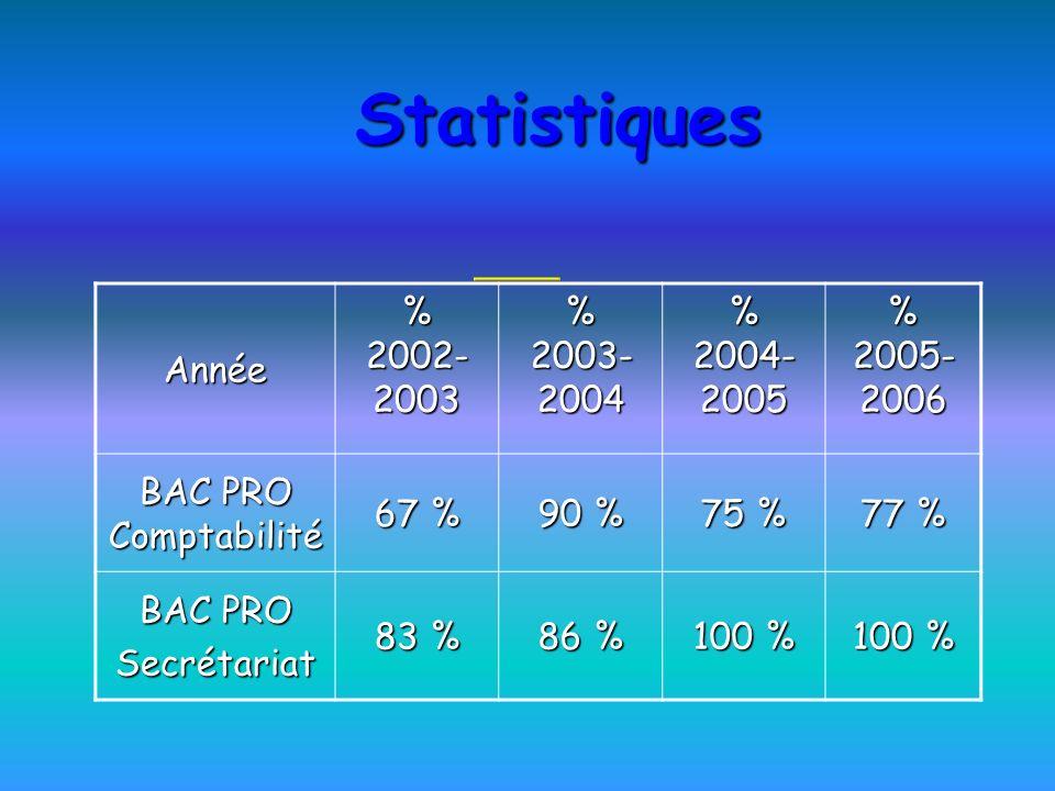 Statistiques Année % 2002-2003 % 2003-2004 % 2004-2005 % 2005-2006