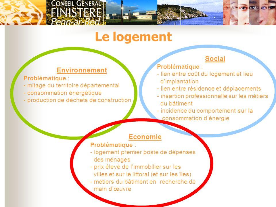 Le logement Social Environnement Economie Problématique :