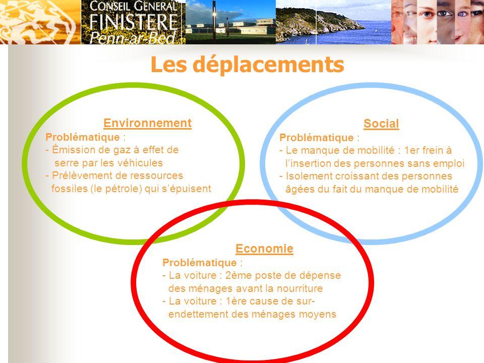 Les déplacements Environnement Social Economie Problématique :