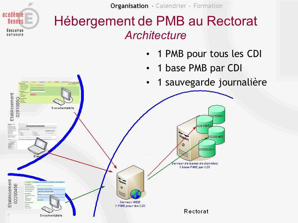 Hébergement de PMB au Rectorat Architecture