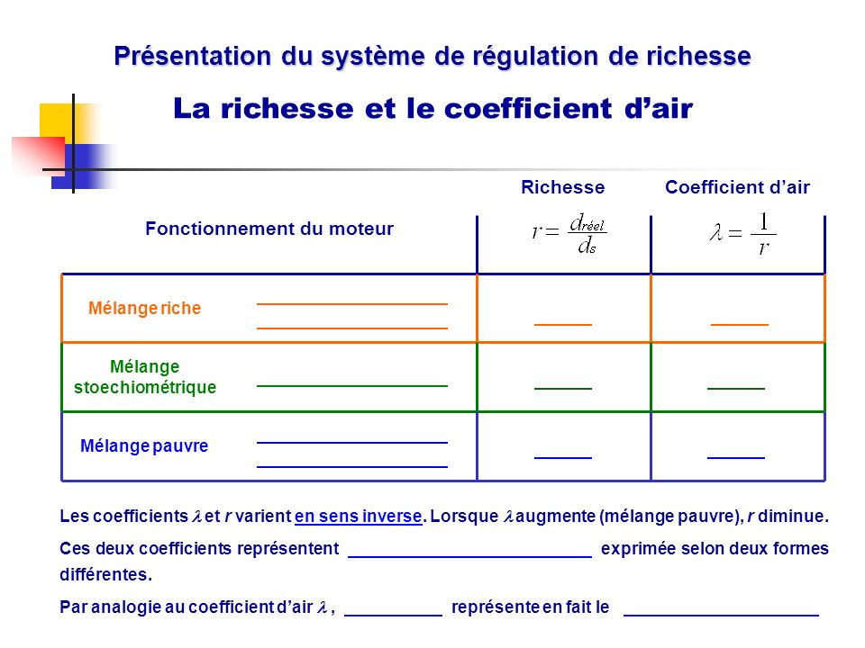 La richesse et le coefficient d'air