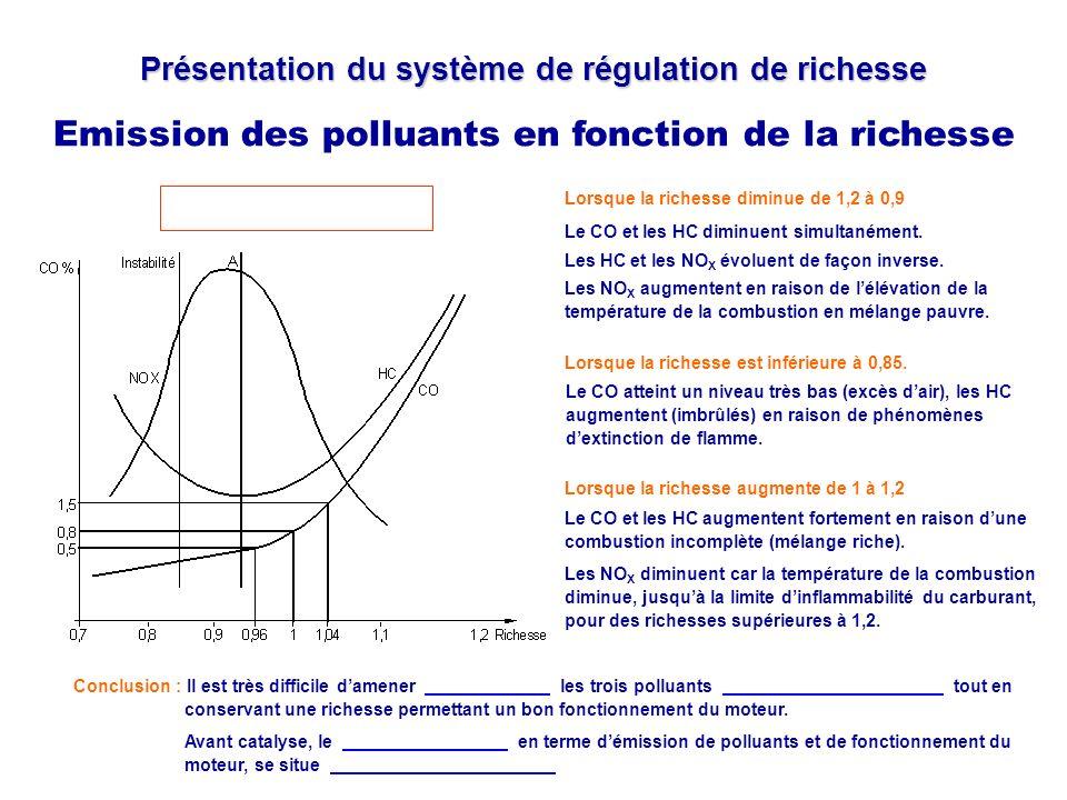 Présentation du système de régulation de richesse