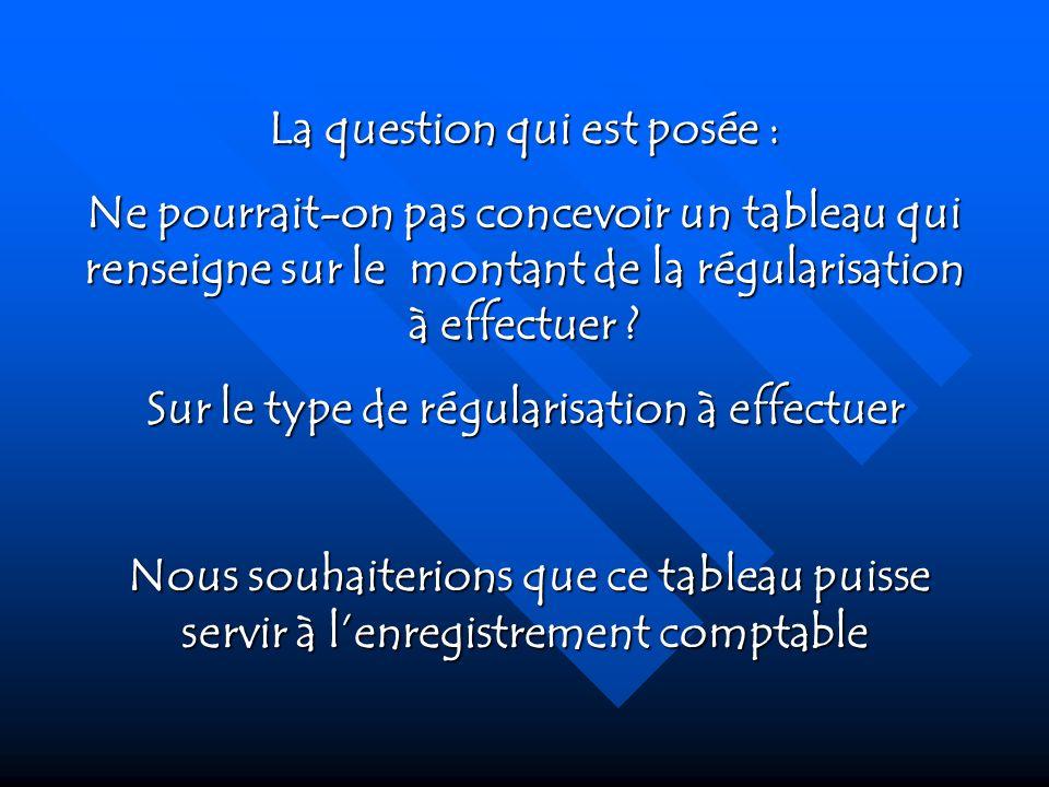 La question qui est posée : Sur le type de régularisation à effectuer