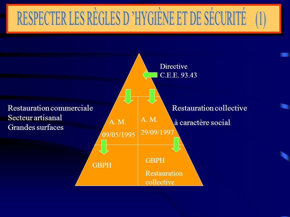 RESPECTER LES RÈGLES D 'HYGIÈNE ET DE SÉCURITÉ (1)