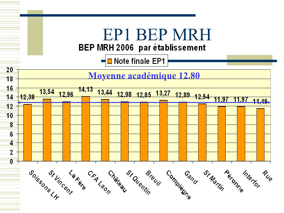 EP1 BEP MRH Moyenne académique 12.80