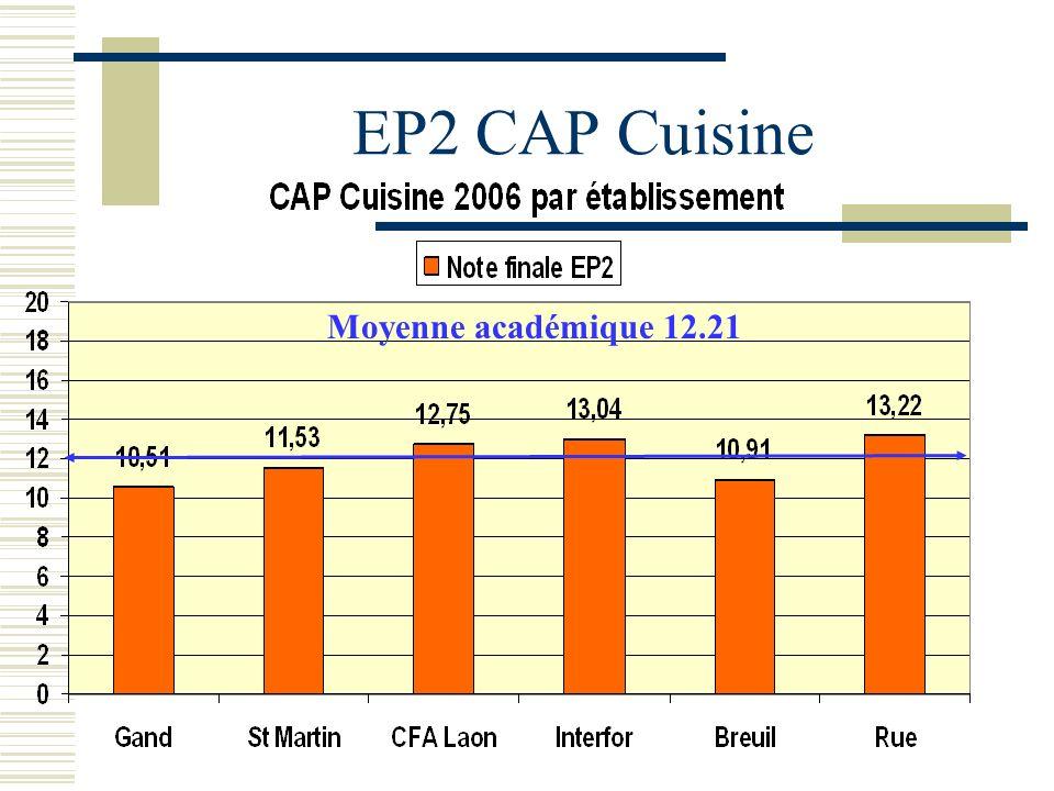 EP2 CAP Cuisine Moyenne académique 12.21