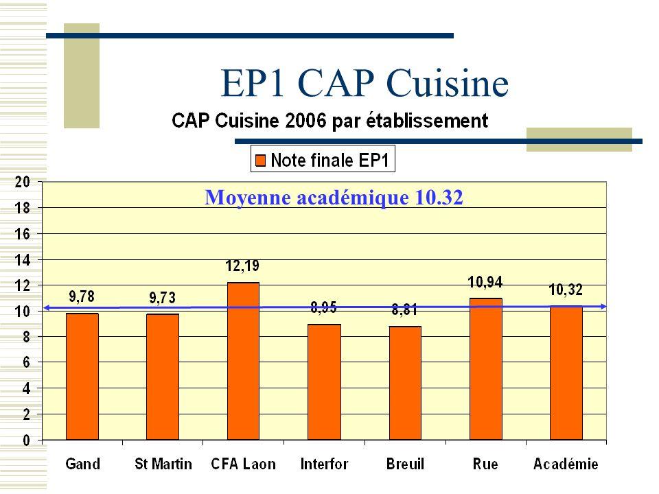 EP1 CAP Cuisine Moyenne académique 10.32
