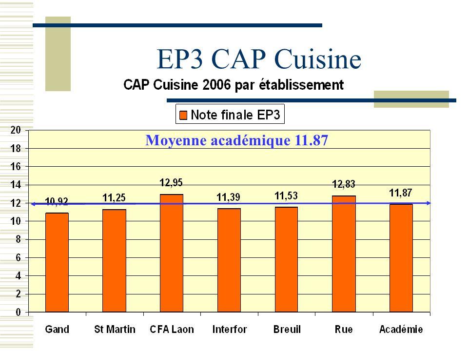 EP3 CAP Cuisine Moyenne académique 11.87