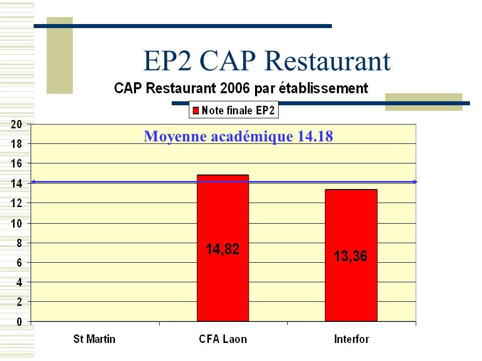 EP2 CAP Restaurant Moyenne académique 14.18