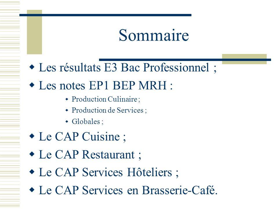 Sommaire Les résultats E3 Bac Professionnel ; Les notes EP1 BEP MRH :